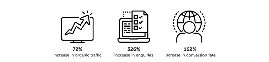 AZoNetwork achieved a 326% increase in enquiries for this client