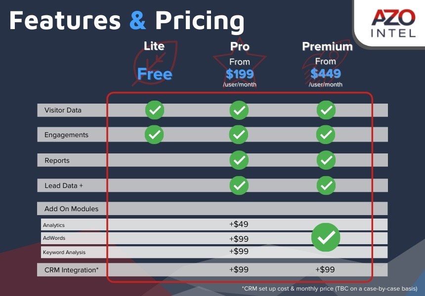 AZoIntel Features & Prices