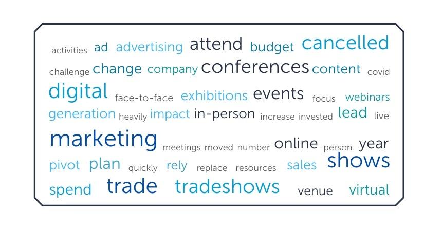 covid impact on marketing