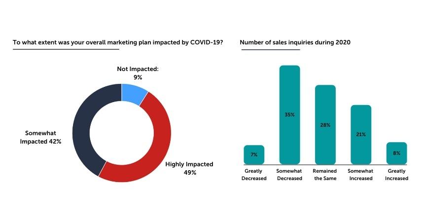 Marketing and COVID-19