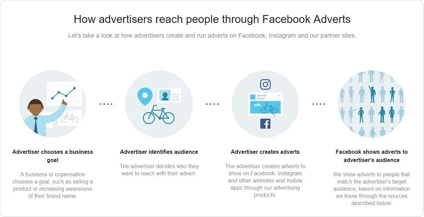 How advertisers reach people through Facebook Ads