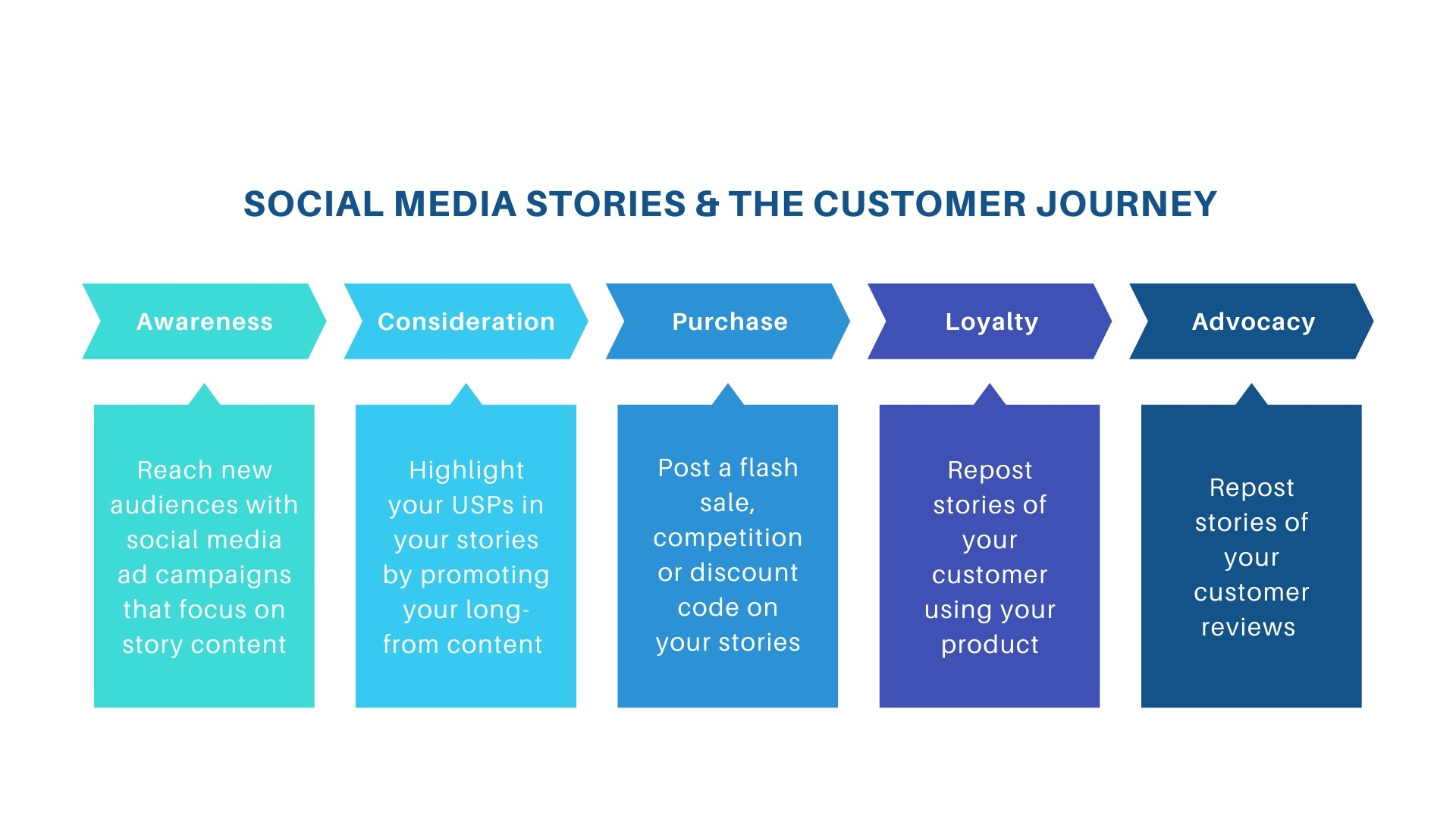 Social Media stories and the customer journey