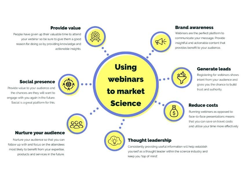 Using webinars to market science