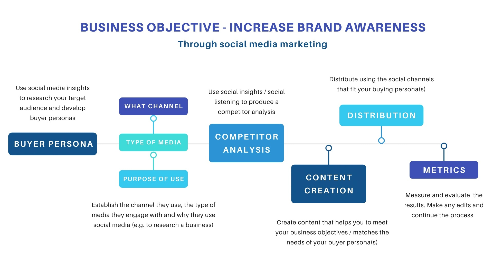 Business Objective - Increase brand awareness