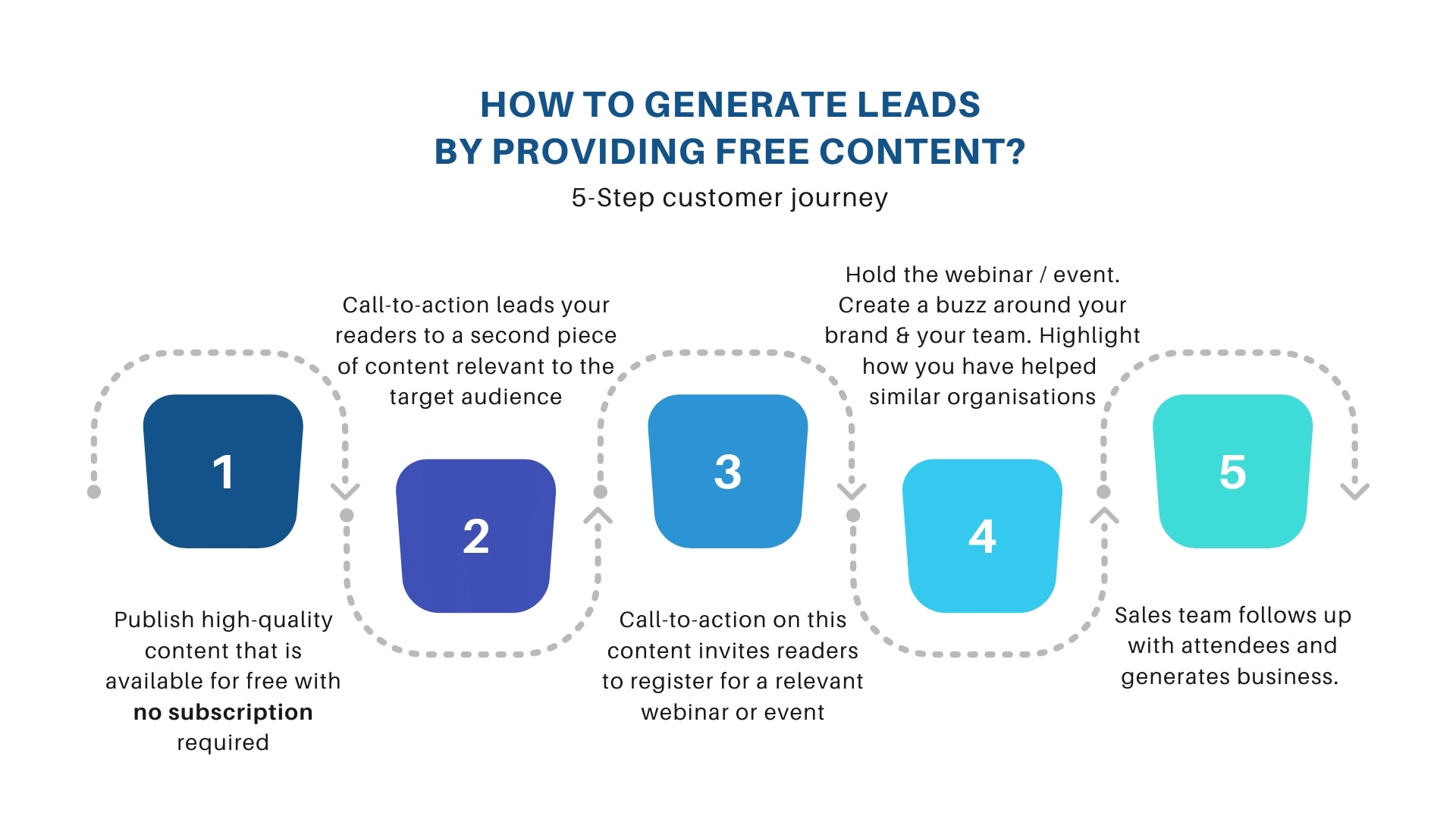 How to generate leads by providing free content