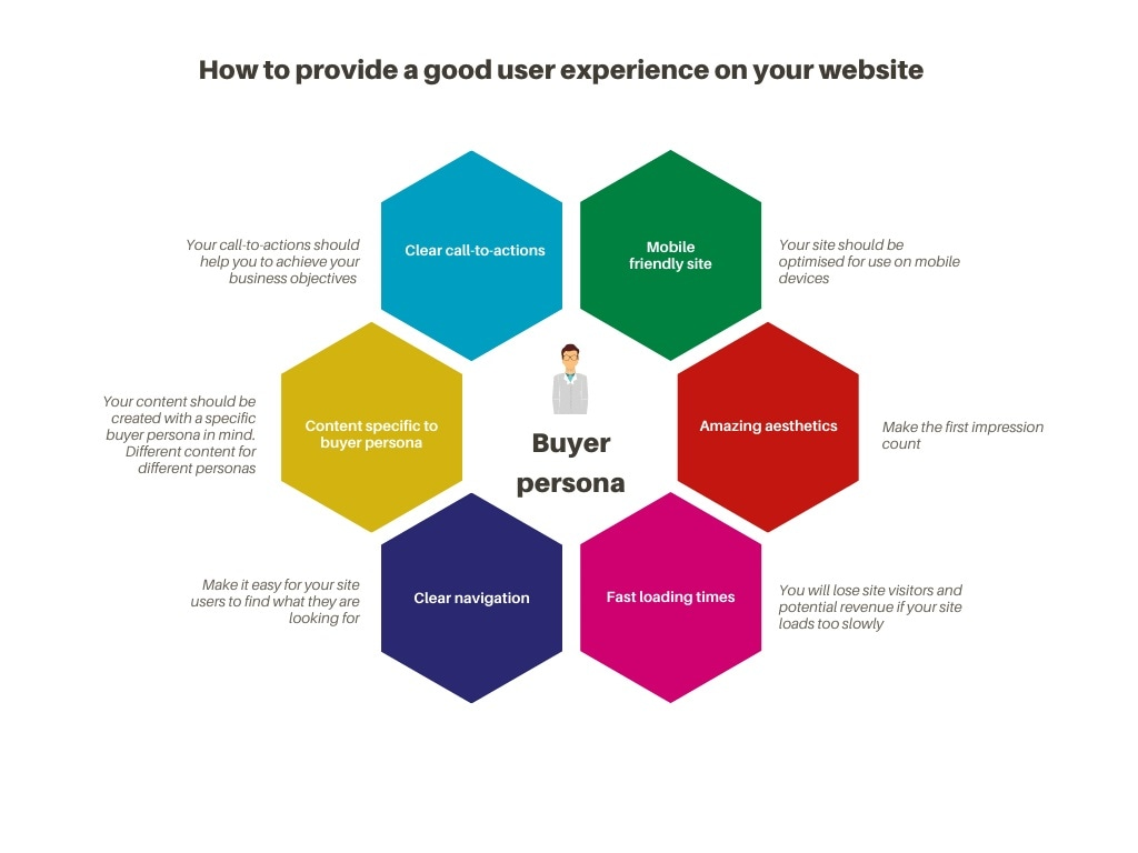 How to provide a good user experience on your website