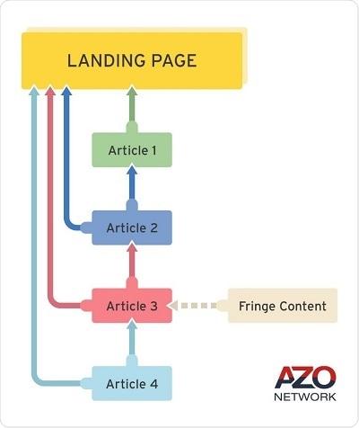 AZoNetwork's Internal Linking Framework