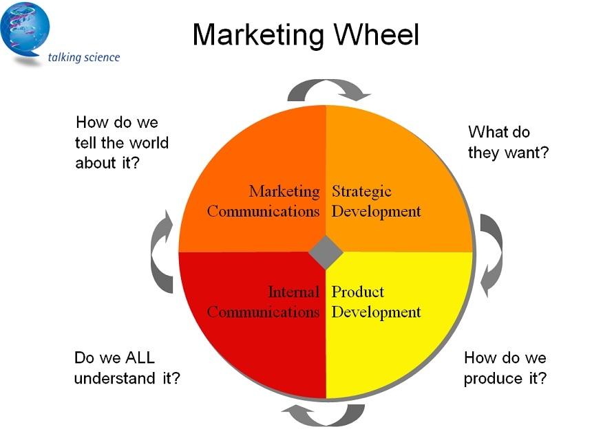The Marketing Wheel - Strategic Development, Product development, Internal Communications and Marketing Communications