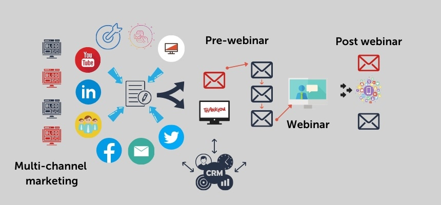 marketing a science webinar