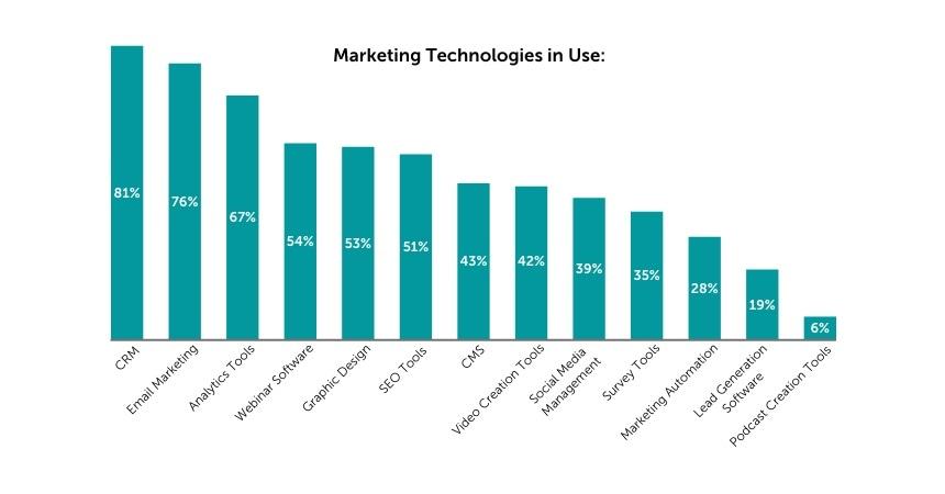 Marketing Technologies 2021