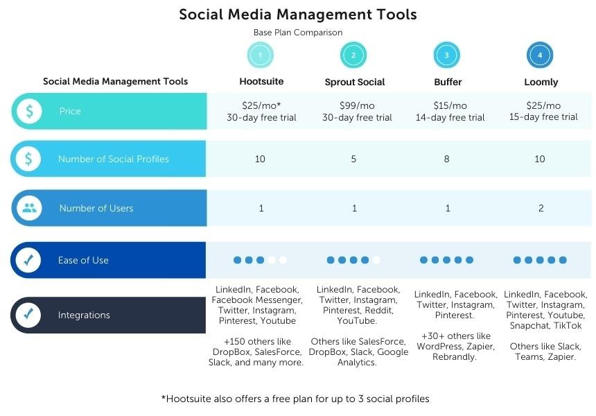 Social Media Management Comparison Chart
