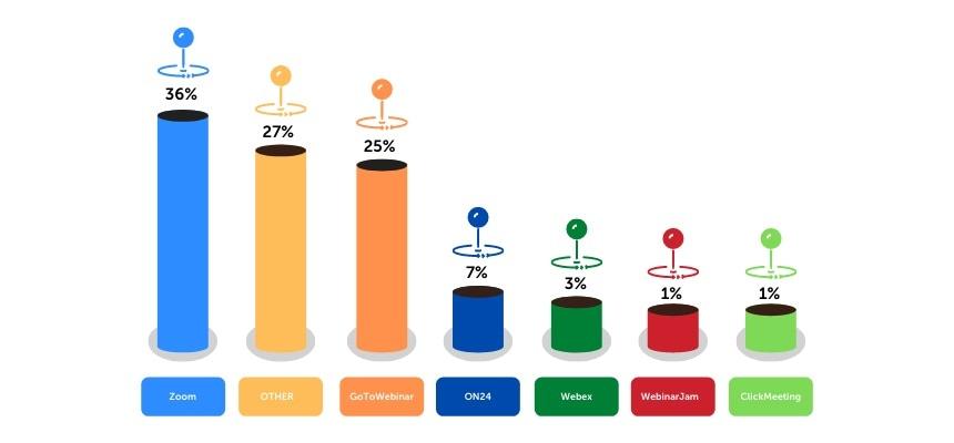 Webinar software poll