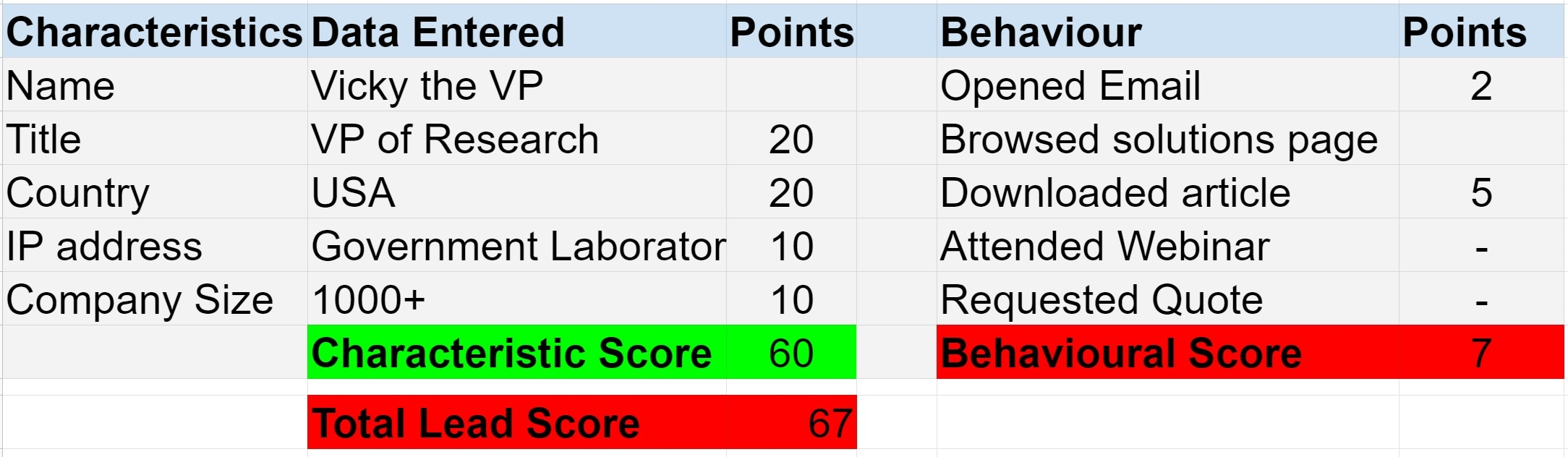 Lead Scoring - Vicky the VP