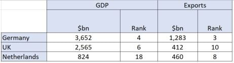 GDP vs Exports