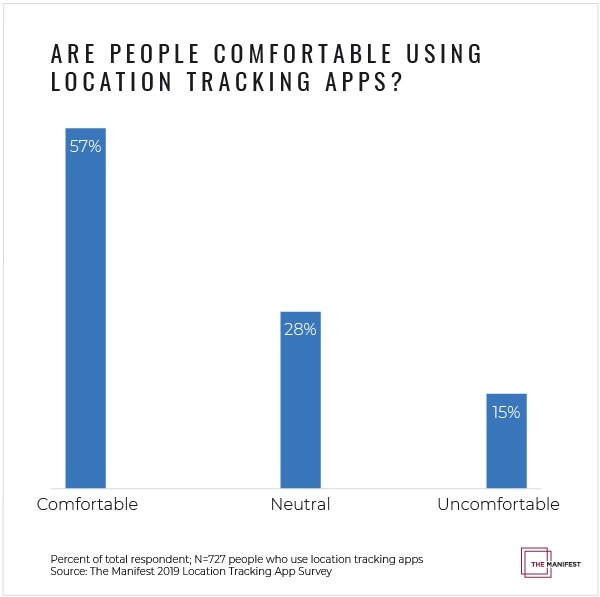 User comfort levels with location tracking