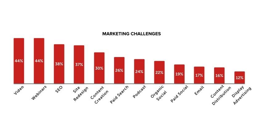 Marketing challenges 2021