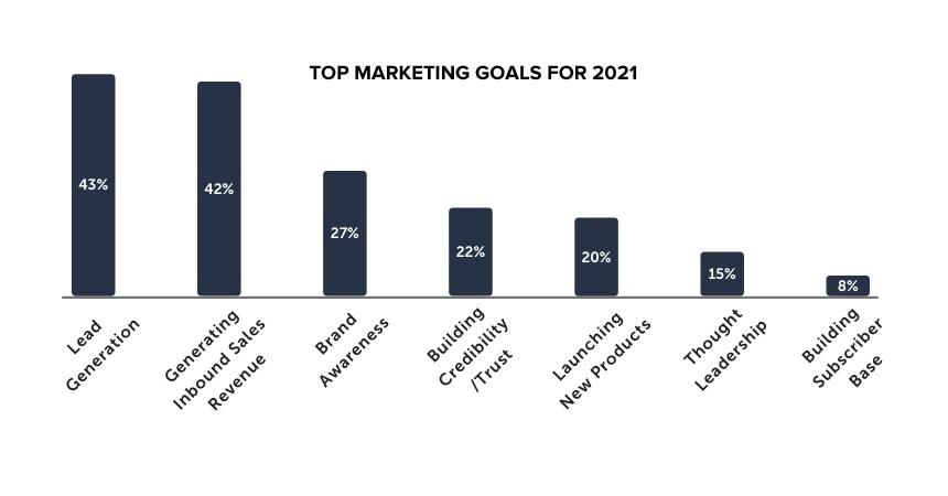 Top marketing goals 2021