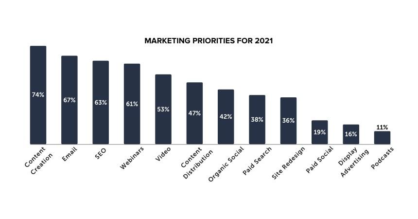 Marketing priorities 2021
