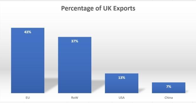 Percentage of UK Exports