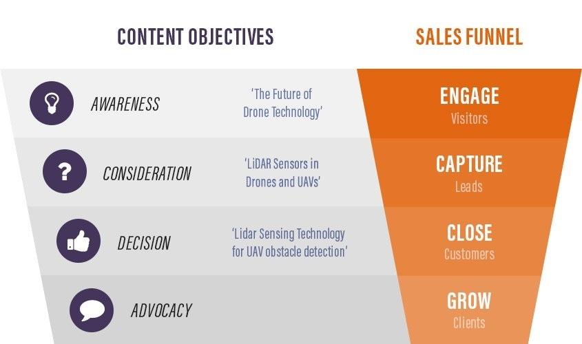 OEM Sensors Marketing Funnel