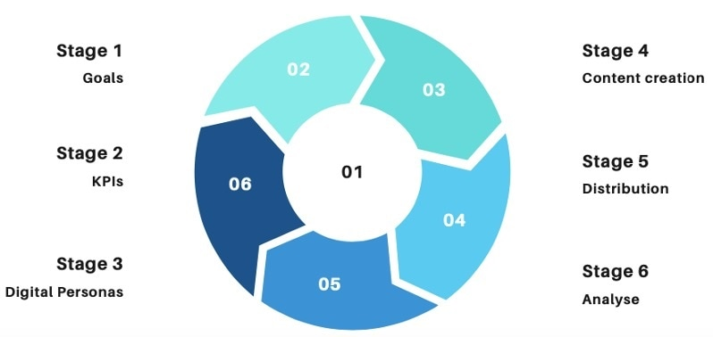 The Social Media marketing cycle