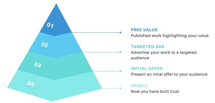The Value Pyramid